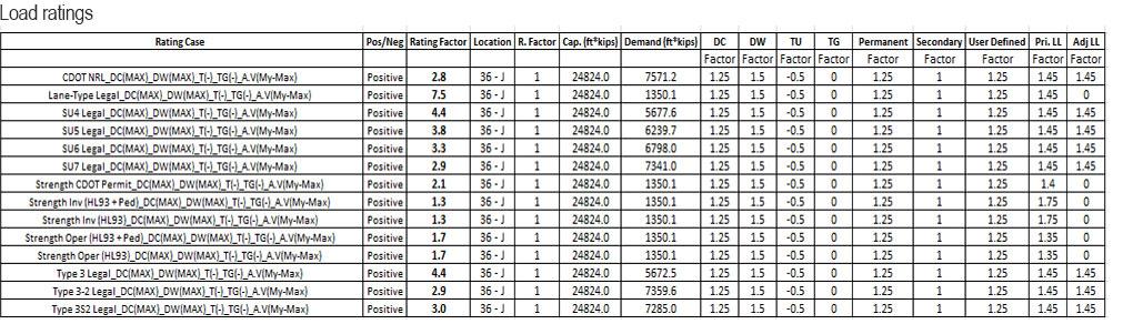 Load ratings