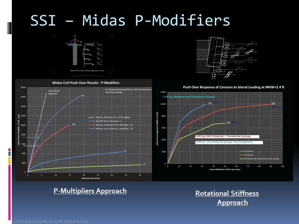 SSI Midas P-Modifiers