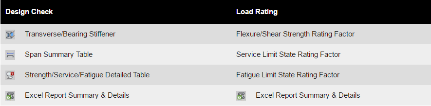 Design Check, Load Rating Table