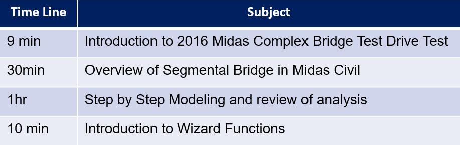 Licensed-Table: Timeline, Subject-MIDASoft