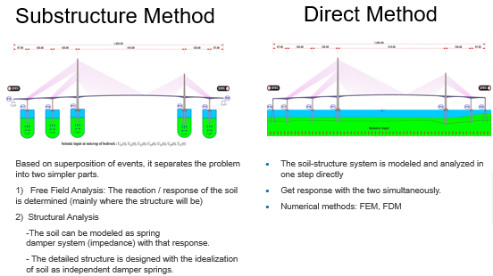 Substrcture Method vs Direct Method