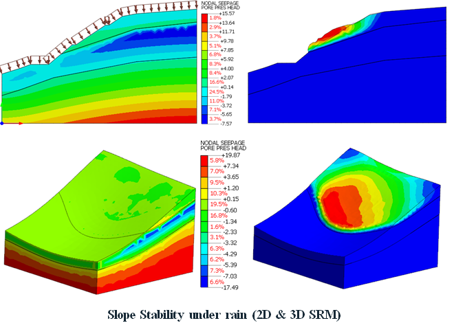 Slope Stability Under Rain Graphics