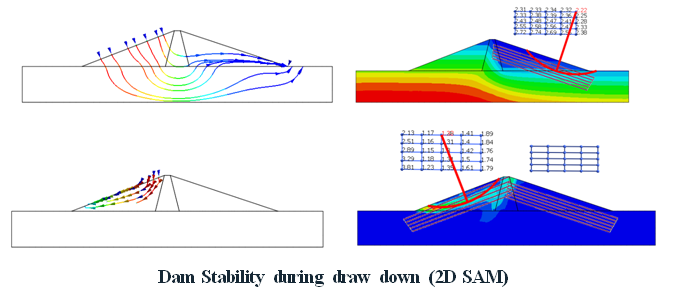 Dam Stability during draw down (2D SAM)