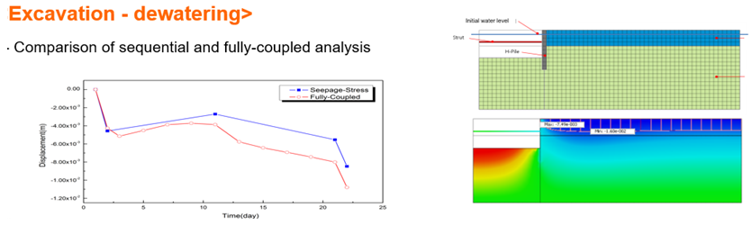 Excavation dewatering - comparison of sequential and fully-coupled analysis