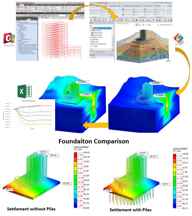 Foundation Comparison