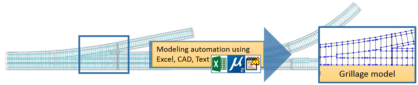 Modeling Automation using Excel, CAD, Text