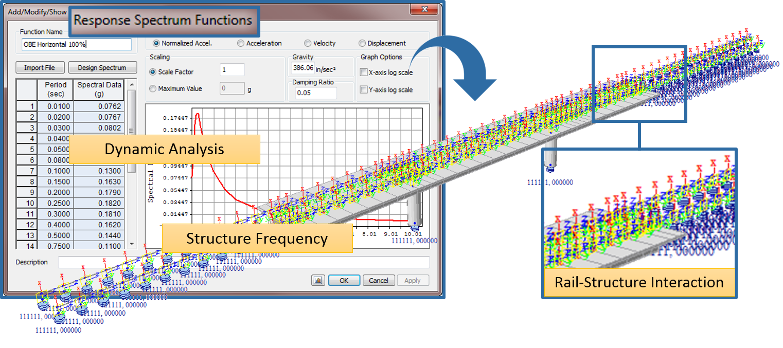 Response Spectrum Functions: Dynamic Analysis, Structure Frequency, Rail-Structure Interaction